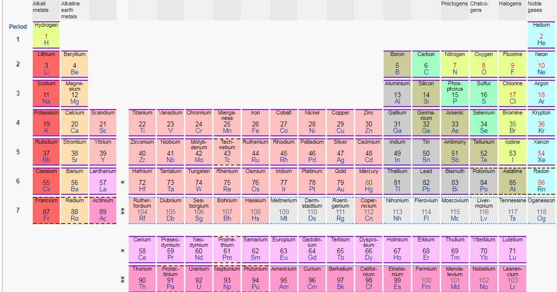 Words in posts mnemonics for the periodic table of elements urtaz Image collections