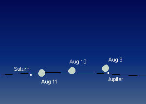 Aug 9-11, 2019 positions of the moon, Jupiter and Saturn