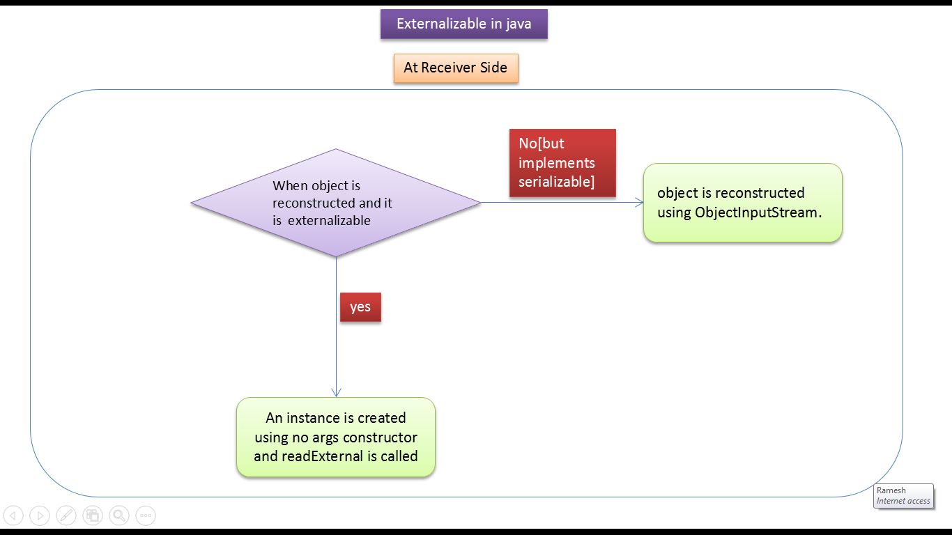 Java 101 tutorial choice image any tutorial examples java ee java tutorial java io java externalizable java java tutorial java io java externalizable java baditri Images