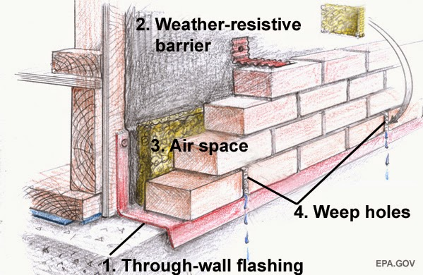 Mec Amp F Expert Engineers Construction Defects Mortar