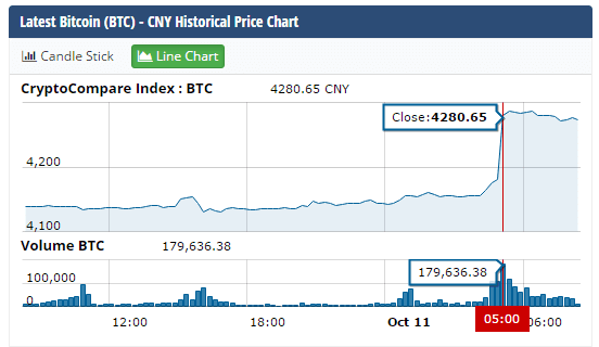 [New post] Nhân dân tệ của Trung Quốc giảm kỷ lục, Bitcoin tăng giá 630 USD