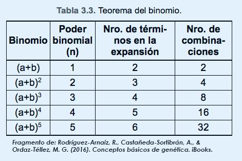 Probabilidad y Estadística en Genética ~ Ciber-Genética