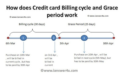 credit card grace period wikipedia, credit card statement cycle