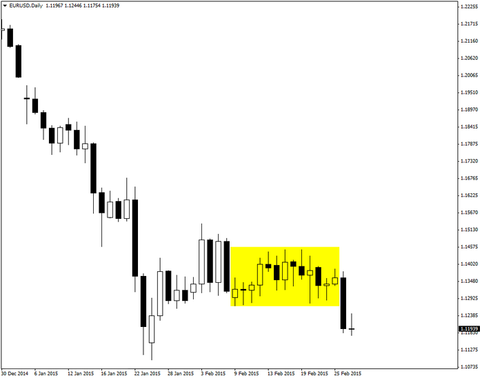 Metatrader 4 trading strategies