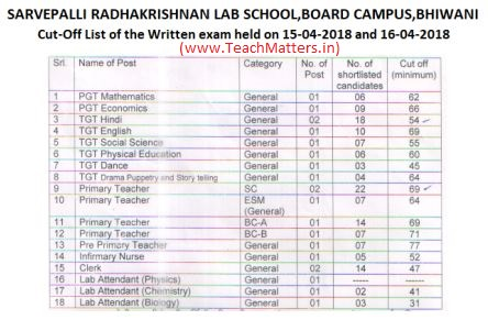 image : SRS Bhiwani Cut-off Marks List of Written Test held on 15 & 16 April, 2018 @ TeachMatters