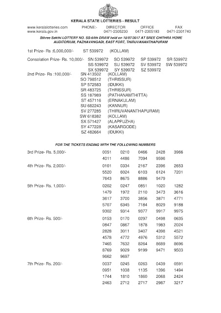 Kerala Lottery Result of Sthree Sakthi SS-64_Part 01