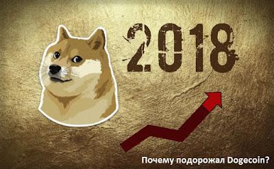 Почему подорожал Dogecoin?
