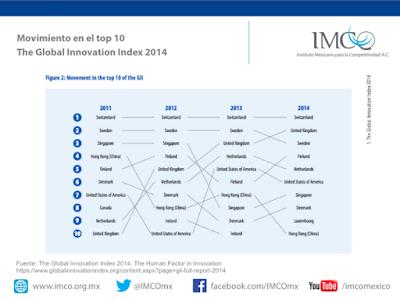 Rankin-Indice-Mundial-de-Innovacion-2015