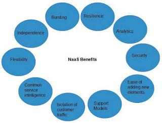 الشبكة كخدمة في السحابة المحسوبة Cloud Computing Network as a Service (NaaS)