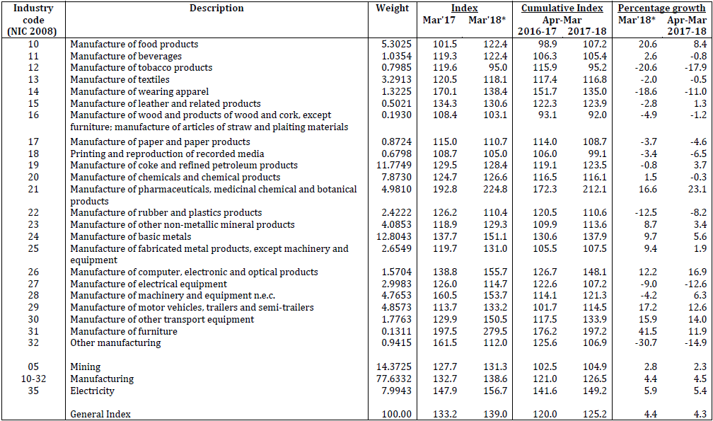 STATEMENT II: INDEX OF INDUSTRIAL PRODUCTION - (2-DIGIT LEVEL)  (Base: 2011-12=100)