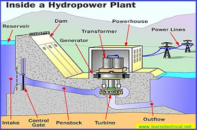 Hydroelectric Power Station:Arrangement & Working ~ Electrical Engineering