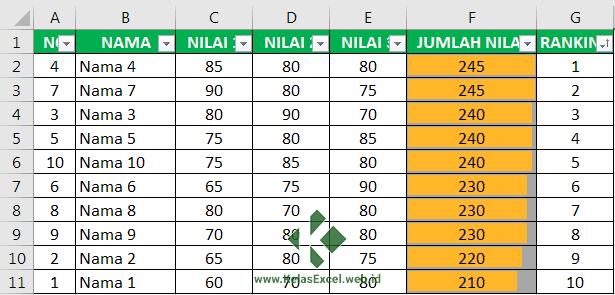 Hasil pengruutan Ranking atau peringkat Excel secara otomatis