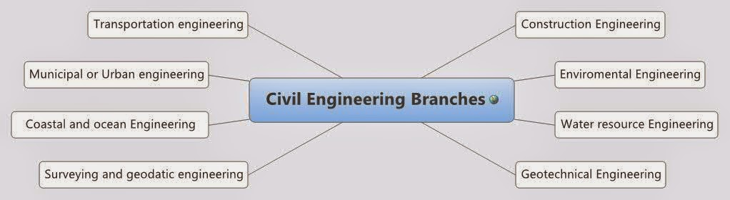 Civil Engineering Formulas Pdf Free Download Civilline