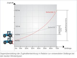 Gegenüberstellung der Zugkraftentwicklung in Relation zur verwendeten Seillänge bei den beiden Windentypen