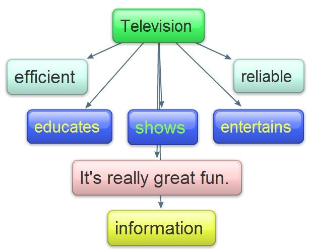 advantages of watching television essay The visual experience of watching tv is more dynamic and meaningful due to the  movement and sound associated with it thus it becomes.