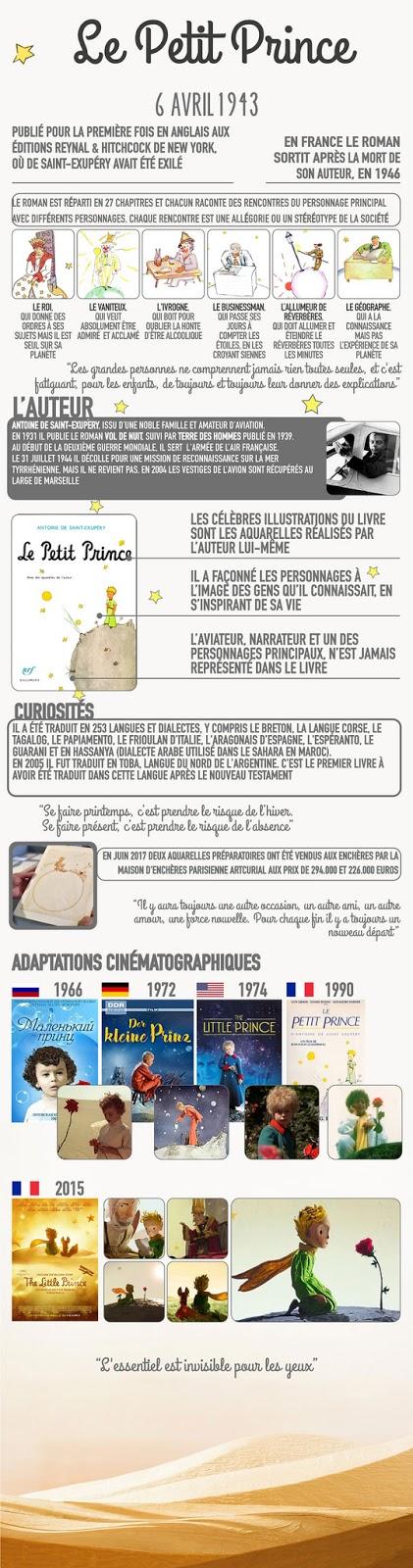 Le Petit Prince - informacje - Francuski przy kawie