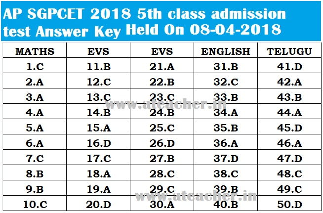 AP SGPCET 2018 (GPCET 2018 - AP Gurukula patasala) 5th class admission test Answer Key