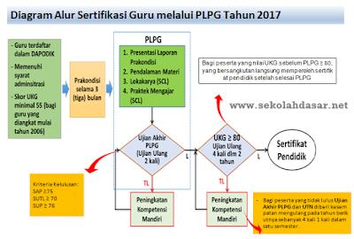 Urutan prioritas penetapan peserta sertifikasi guru melaui PLPG Tahun 2017.