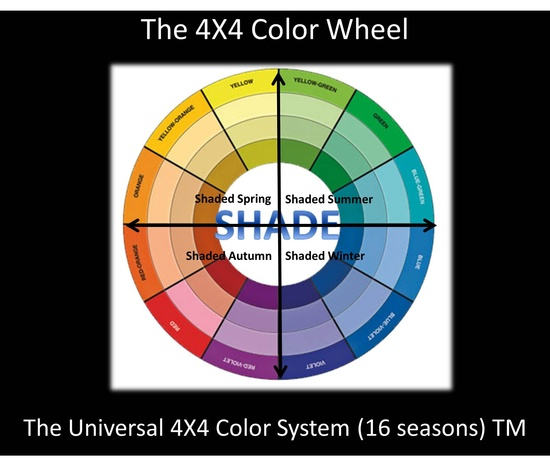 The Universal 4X4 Color System 16 SeasonsTM 4 Shade