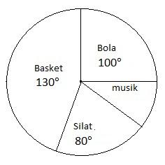 Cara menghitung diagram lingkaran dan contoh soal menghitung jika siswa yang mengikuti eskul dibentuk dalam diagram lingkaran dalam bentuk derajat sebagai berikut ccuart Choice Image