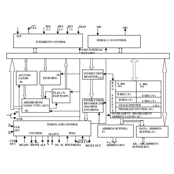 Architecture Products Image  Architecture Of Microprocessor