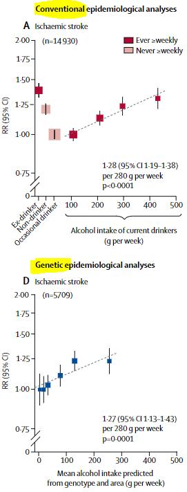 図:飲酒量と脳卒中リスク