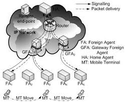 Mobility Management Approaches for Mobile IP Networks