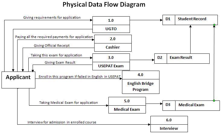 ako si kevin gwapo  february 2012 Internet Wiring Diagram Physical Data Flow Diagram