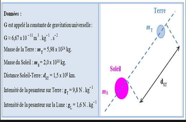 Exercices De Gravitation Universelle Physique Tcs