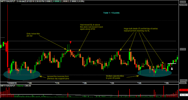 Nifty Price Action Trades