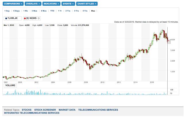 Grafik pergerakan harga saham