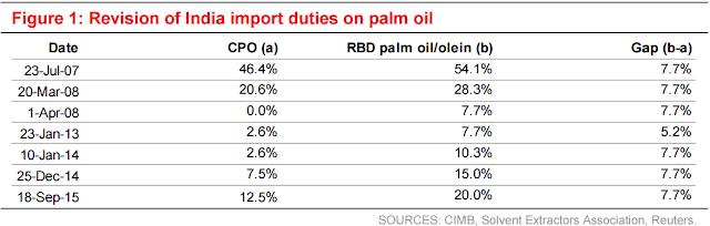 Plantations - India ups edible oil import duties - Singapore