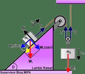 Rumus Percepatan dan Tegangan Tali pada Sistem 2 katrol (tetap dan bebas) di bidang miring kasar