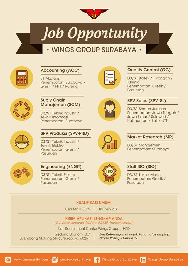 Lowongan Kerja Wings Group Surabaya Banyak Posisi