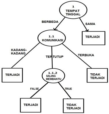 Contoh tabel keputusan decision tree data mining tentang pohon keputusan ccuart Images