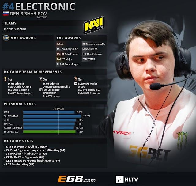 CS:GOトップ20プレイヤー2018 第4位 : electronic