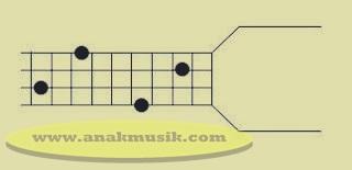 Kunci Dasar Gitar Bass B