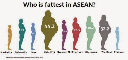 carta negara gemuk di asia tenggara