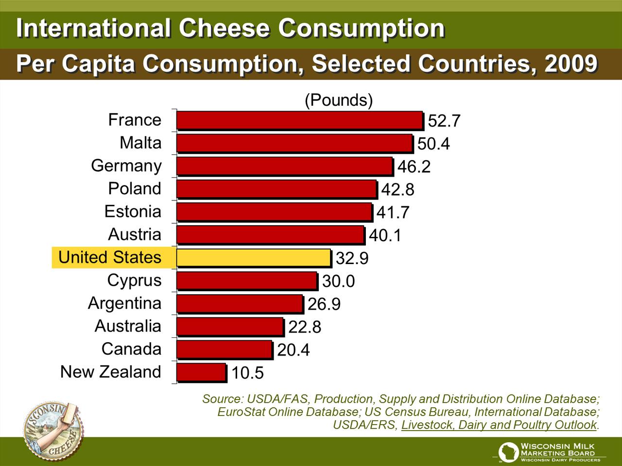 U.S. per capita consumption of cottage cheese 2000-2017