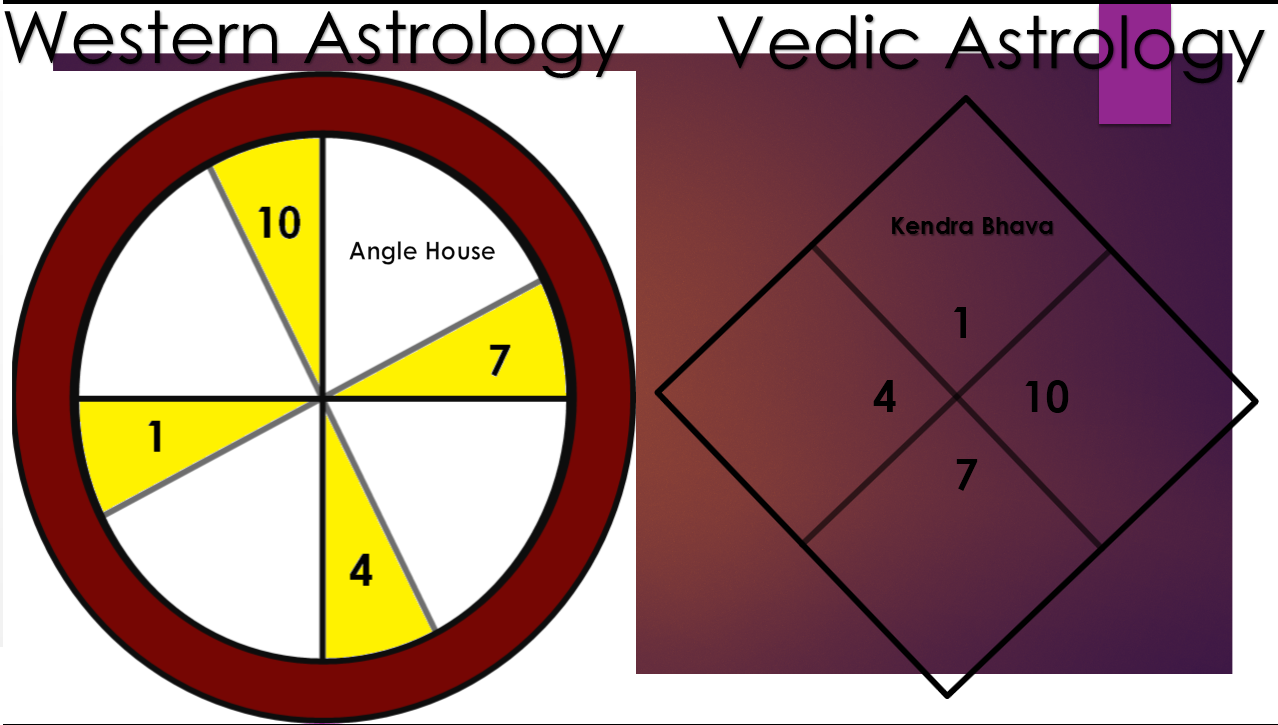 Western and vedic astrology birth of chart hrithik roshan combustion mercury 3 personalities nvjuhfo Images