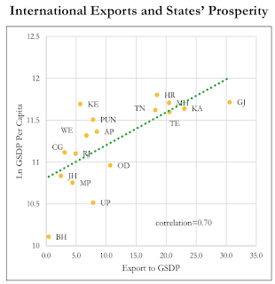 image of Economy survey Exports and prosperity of states