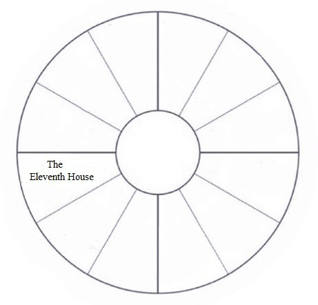 Eleventh house of astrology