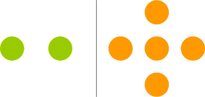 Two green dots compared with five orange dots