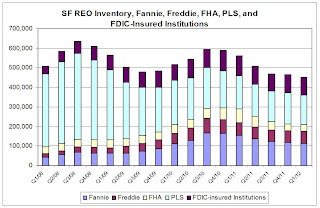 Fannie Freddie FHA PLS FDIC insured REO Inventory