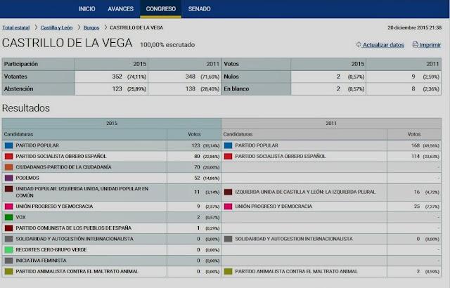Castrillo de la vega 12 01 2015 01 01 2016 for Ministerio de interior elecciones 2016