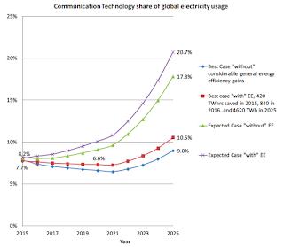 Communication Share of Global Electricity Usage (Credit: Gartner) Click to Enlarge.