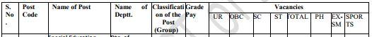 image : DSSSB PGT Vacancy Details 2018 Advt. No. 4/2017 @ TeachMatters