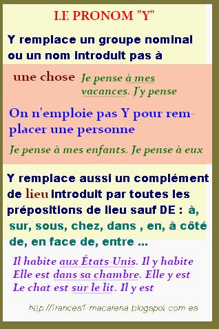 Zaimek y - teoria 5 - Francuski przy kawie