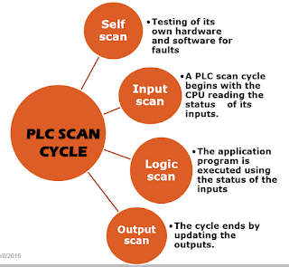 The picture illustrates how the PLC software works