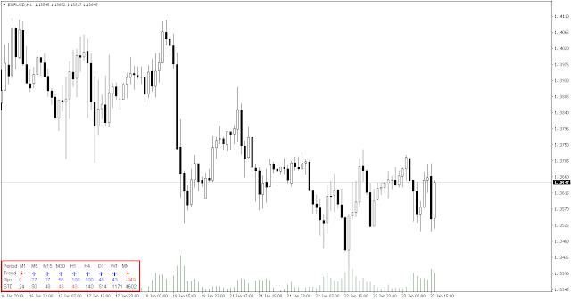 Timeframes trend indicator